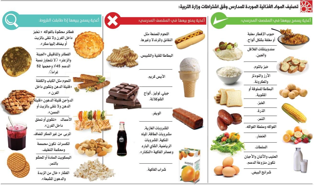 صورة كالوري في الطعام , جدول السعرات الحرارية للاطعمة