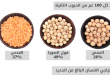 بالصور طعام غني بالحديد , اهم الاغذية التي ترفع نسبة الحديد بالجسم 8865 1 110x75