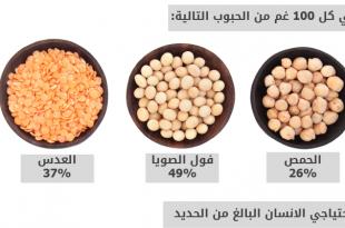 صورة طعام غني بالحديد , اهم الاغذية التي ترفع نسبة الحديد بالجسم