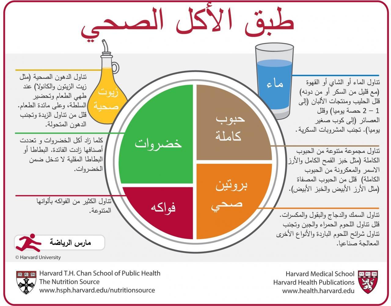 صورة مطوية عن الغذاء الصحي, اهم المعلومات عن الغذاء الصحي