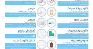 صورة الغذاء والدواء السعودية, مهام الغذاء والدواء السعودية